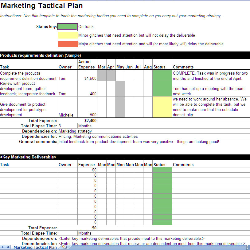 Woods make business plans examples guide for Military campaign plan template