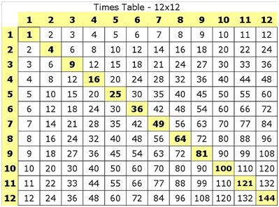 times table sheets