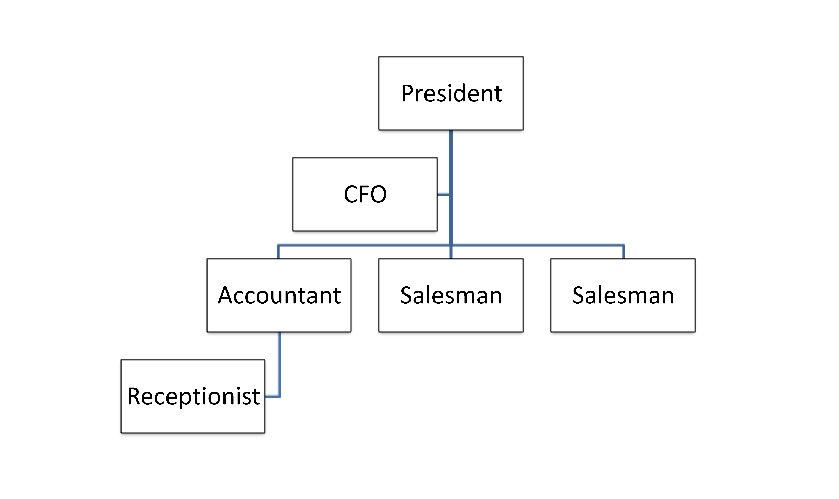 Small Business Organizational Chart