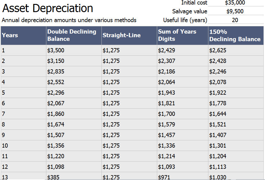 Asset Depreciation Schedule Calculator Template